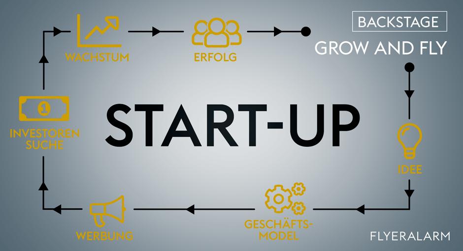 Start-Up gründen