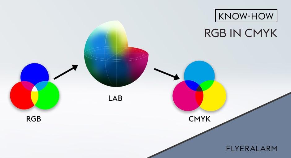 RGB in CMYK via Lab