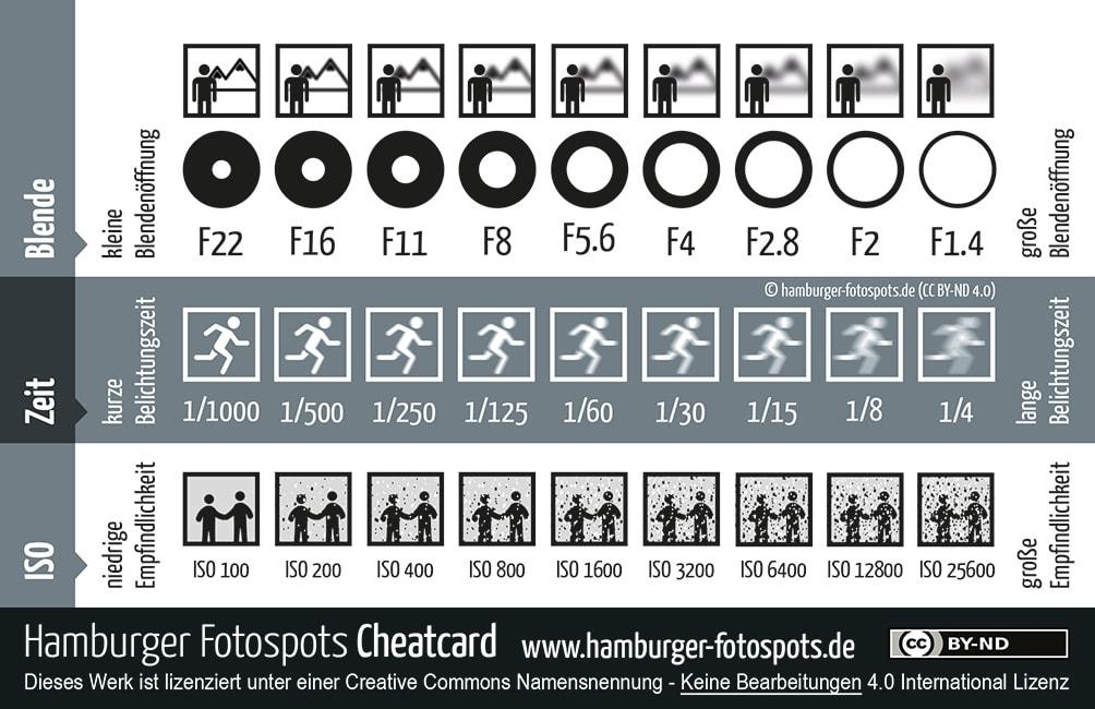 Fotografie Basics, Cheatcard