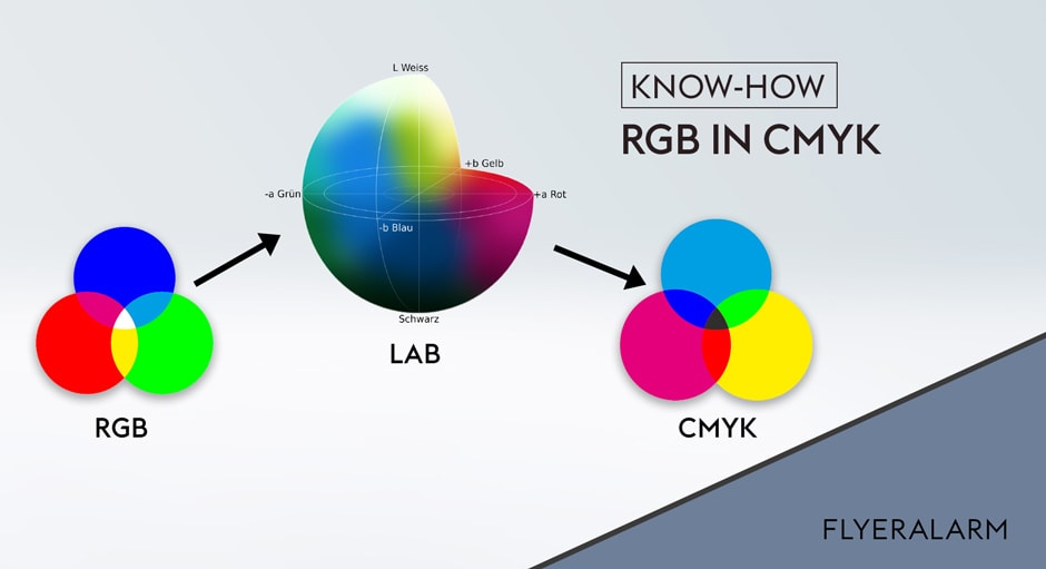 Flyeralarm RGB CMYK Lab