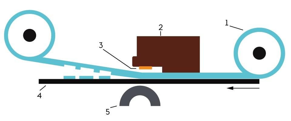 Thermotransferdruck: Schematische Darstellung