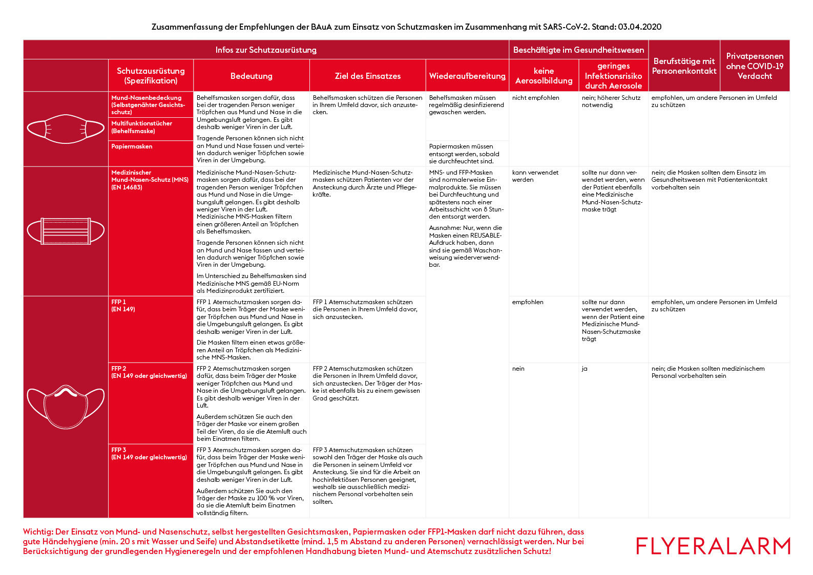 Zusammenfassung der Empfehlungen der BAuA zum Einsatz von Schutzmasken